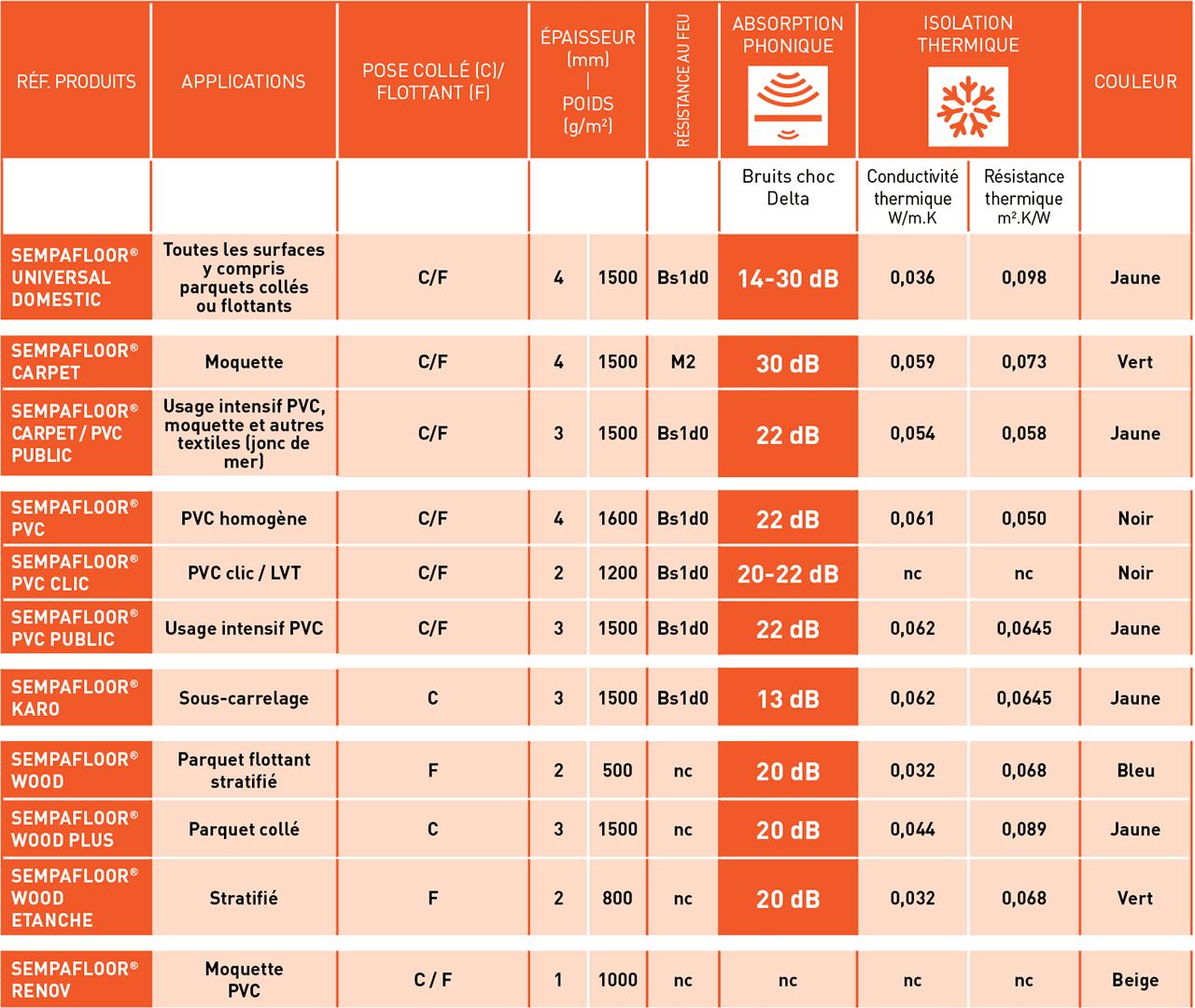 Retrouvez dans ce tableau les principales caractéristiques techniques en isolation phonique et isolation thermique pour les produits de la gamme SempaFloor.